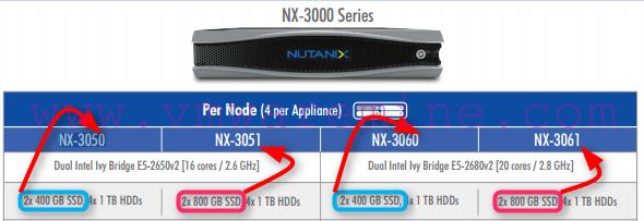 Nutanix 3000 series