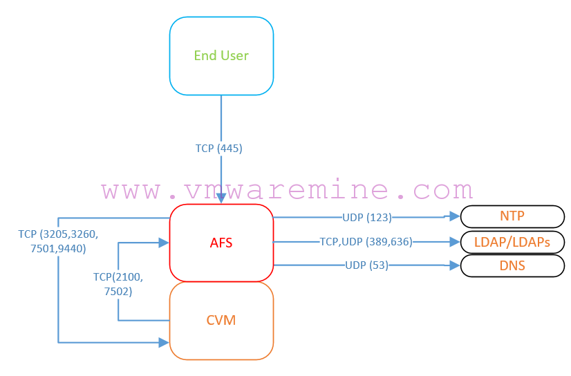 application network port diagram home network wiring diagram no closet nutanix network port diagram #13