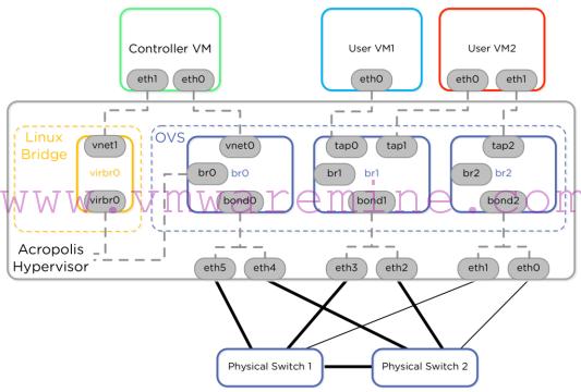 Acropolis Network diagram