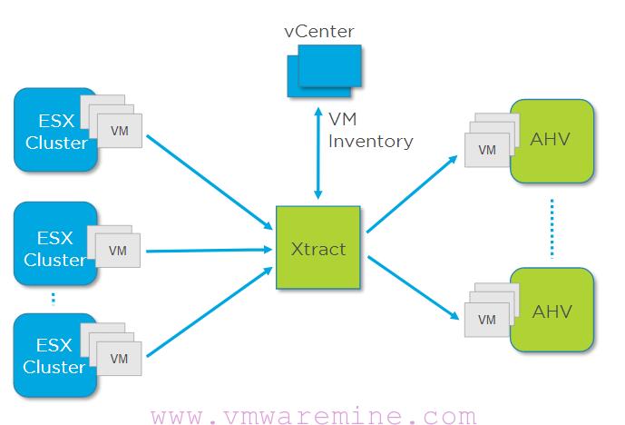 Nutanix Xtract - an easy way to migrate to Nutanix - Part 1